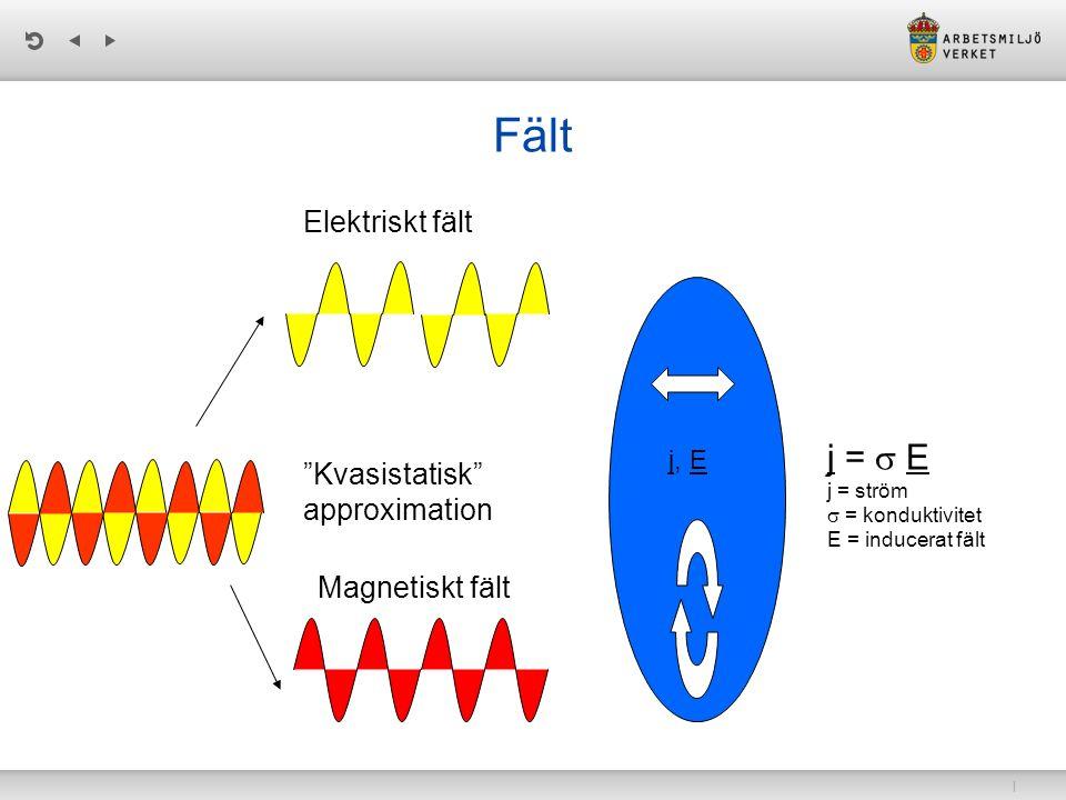 Fält j = s E Elektriskt fält Kvasistatisk approximation