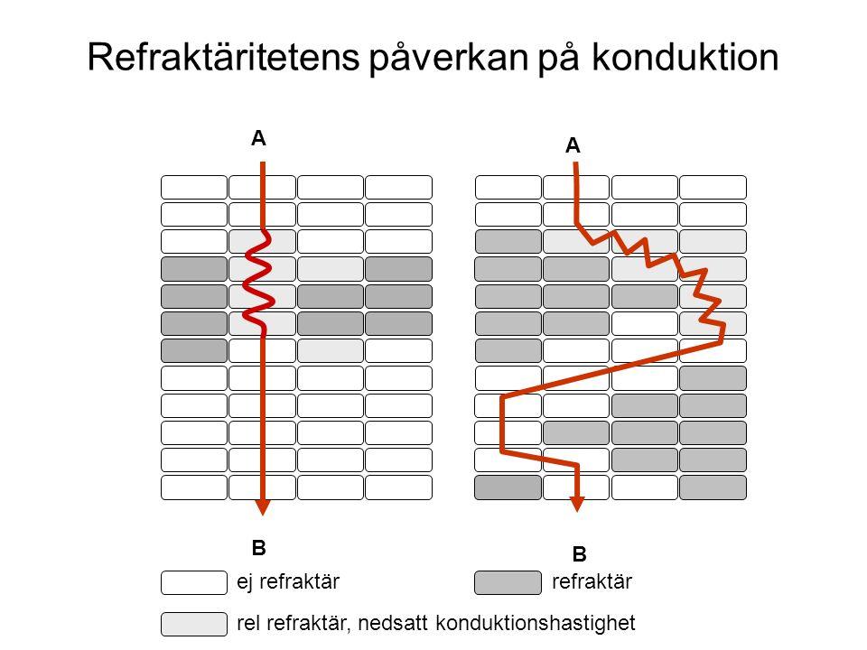Refraktäritetens påverkan på konduktion