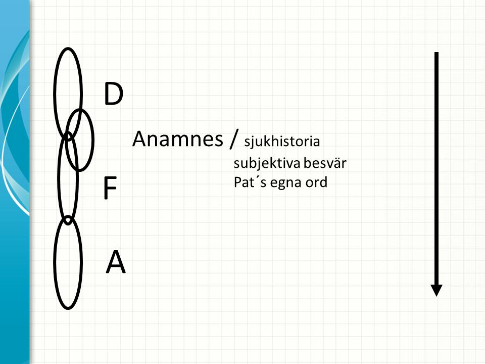 D Anamnes / sjukhistoria subjektiva besvär Pat´s egna ord F A
