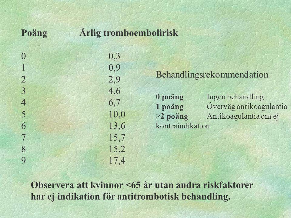 Poäng Årlig tromboembolirisk 0 0,3 1 0,9 2 2,9 3 4,6 4 6,7 5 10,0