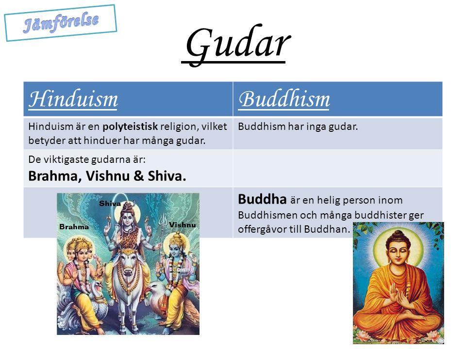 Gudar Hinduism Buddhism Jämförelse Brahma, Vishnu & Shiva.