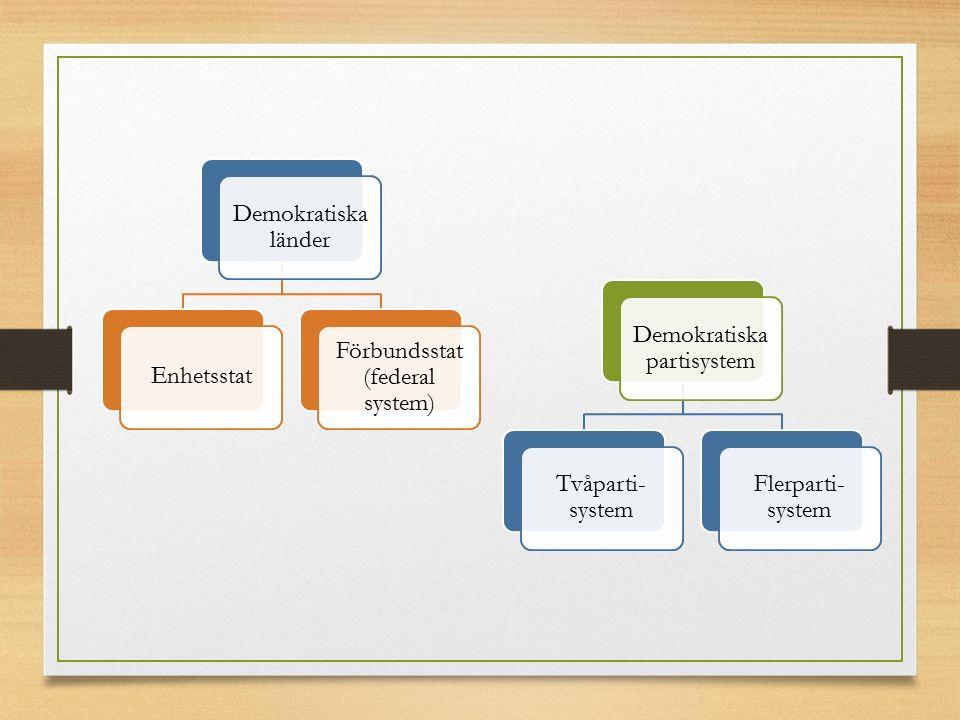 Förbundsstat (federal system)