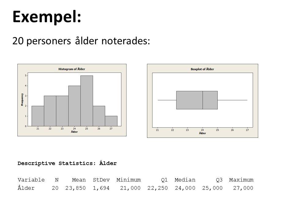 Exempel: 20 personers ålder noterades: Descriptive Statistics: Ålder
