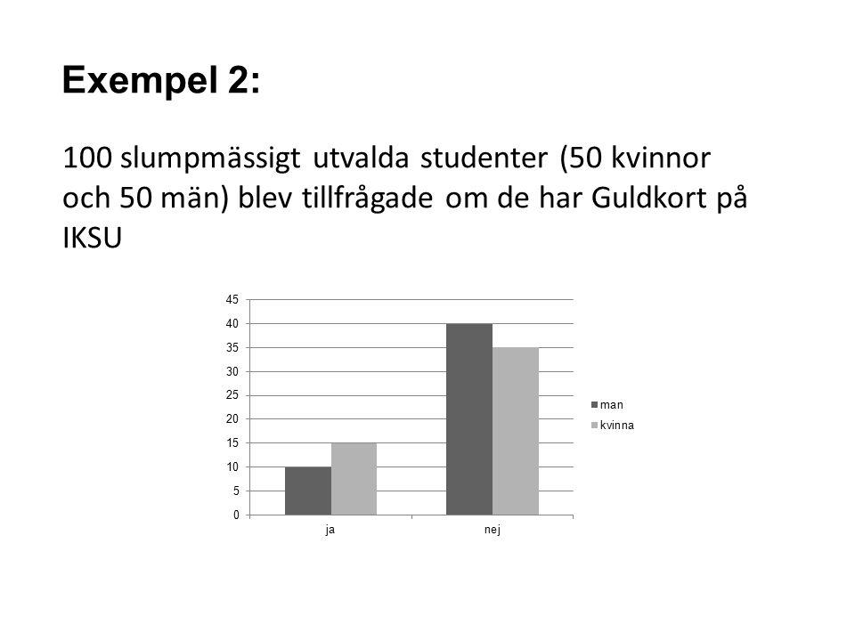 Exempel 2: 100 slumpmässigt utvalda studenter (50 kvinnor och 50 män) blev tillfrågade om de har Guldkort på IKSU.