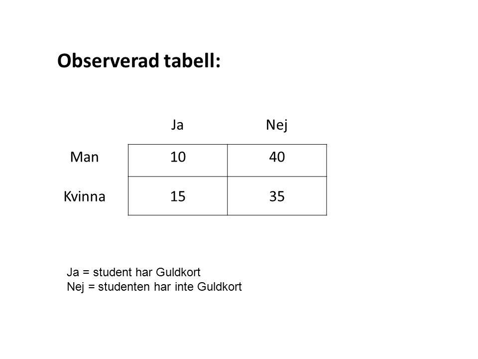 Observerad tabell: Ja Nej Man 10 40 Kvinna 15 35