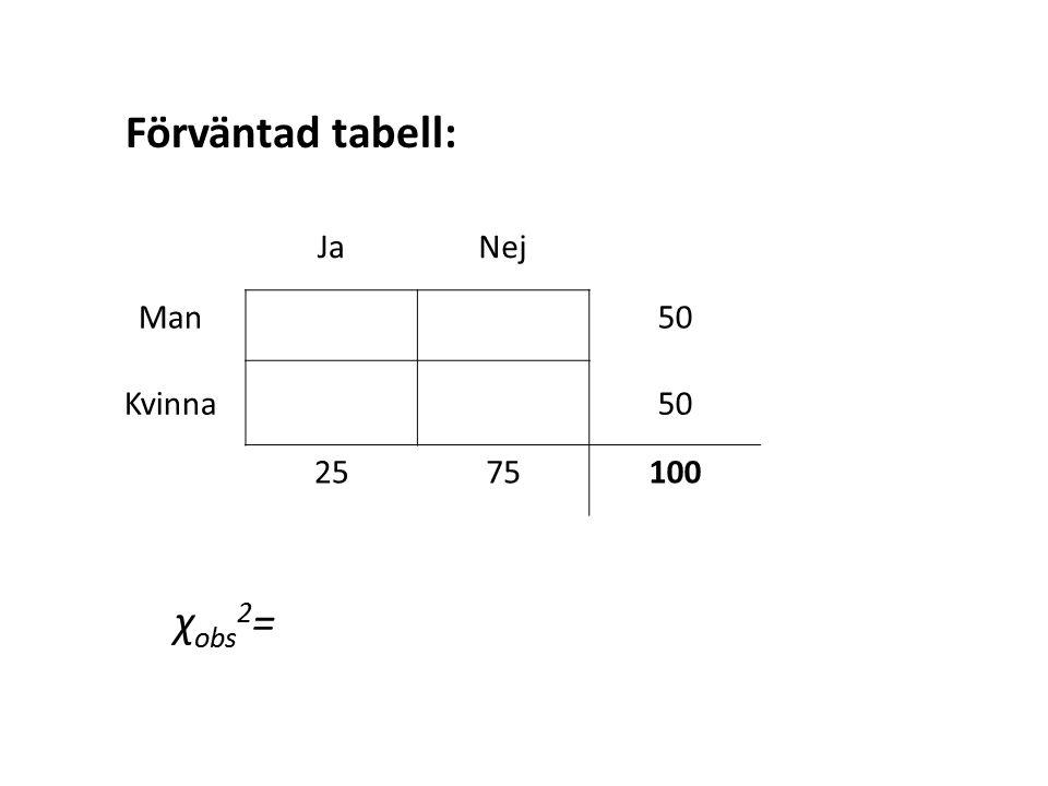 Förväntad tabell: Ja Nej Man 50 Kvinna 25 75 100 χobs2=