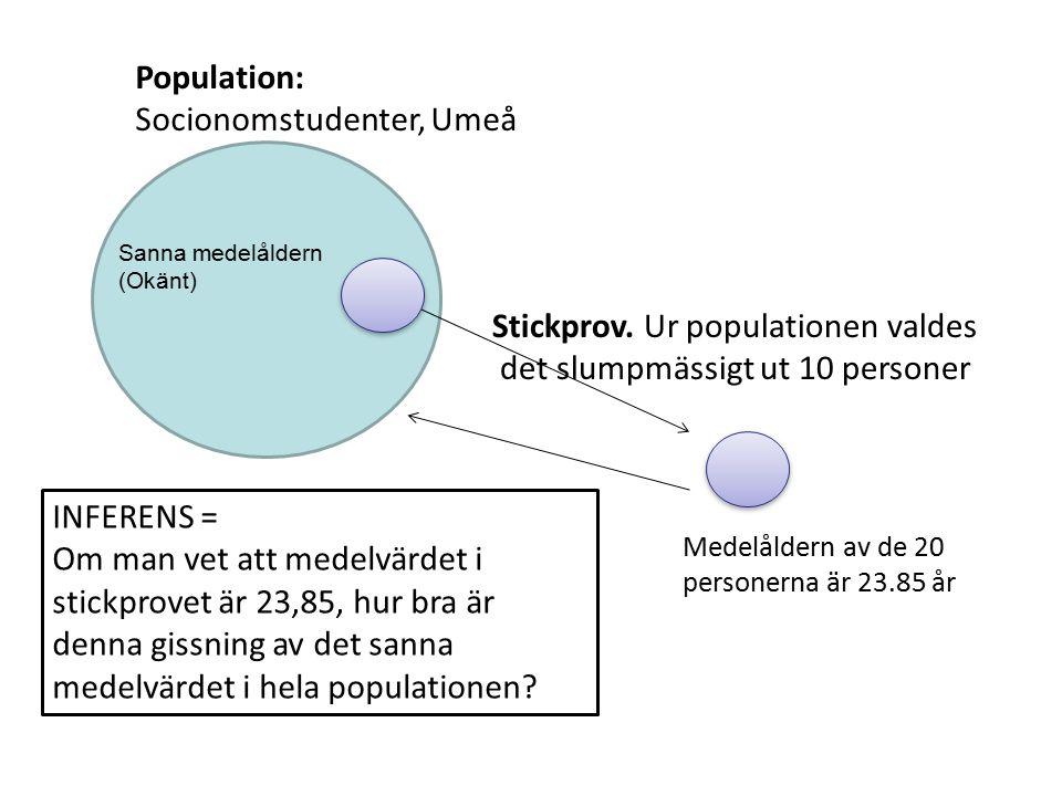 Socionomstudenter, Umeå