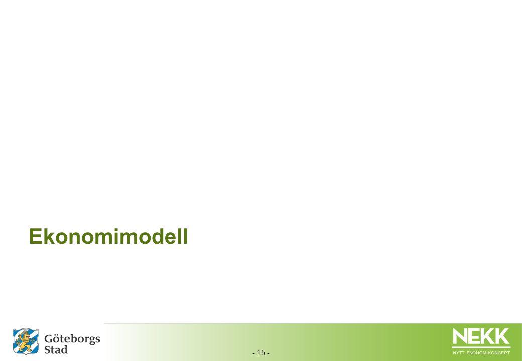 Ekonomimodell
