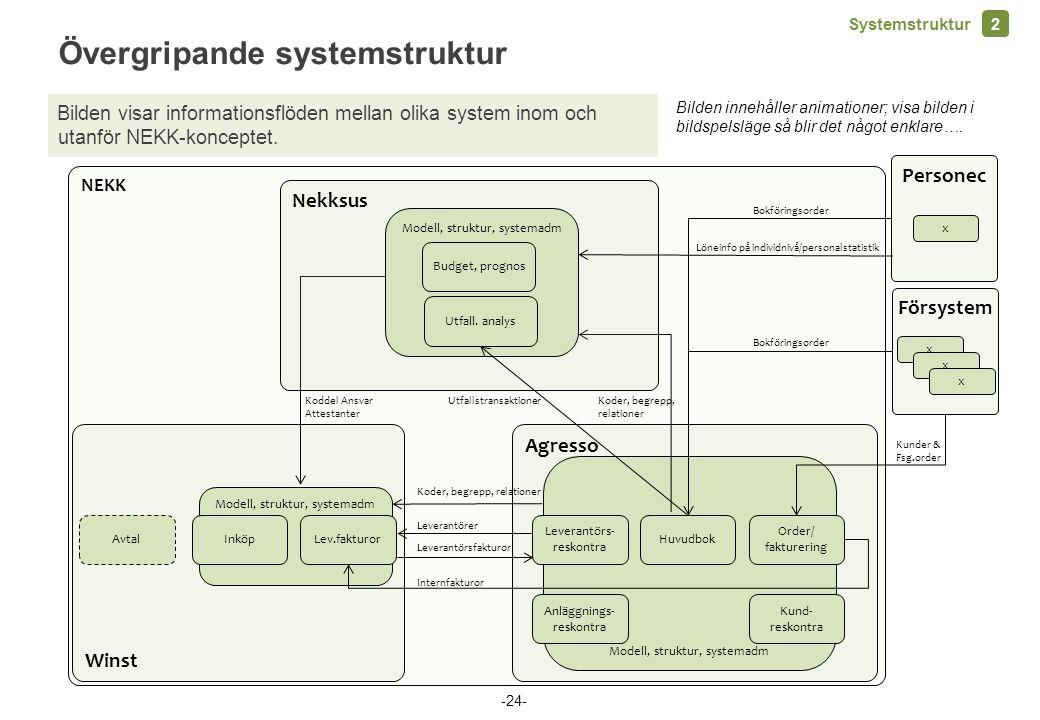 Övergripande systemstruktur