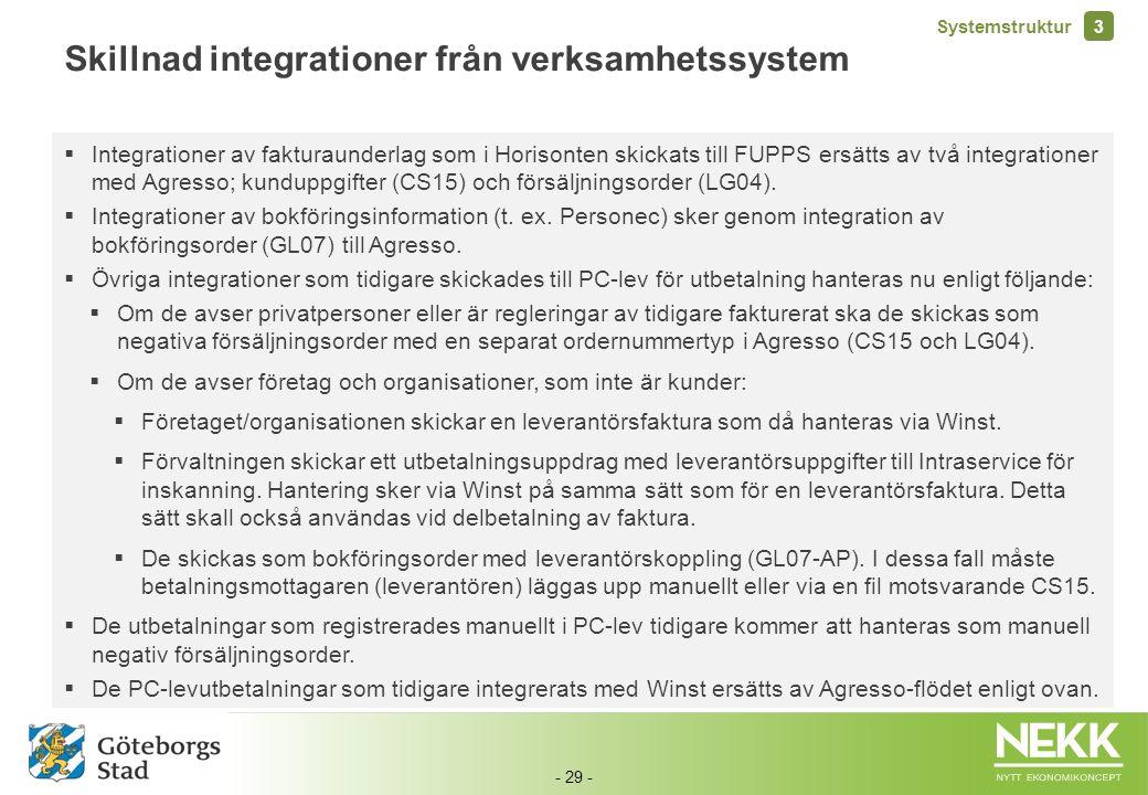 Skillnad integrationer från verksamhetssystem