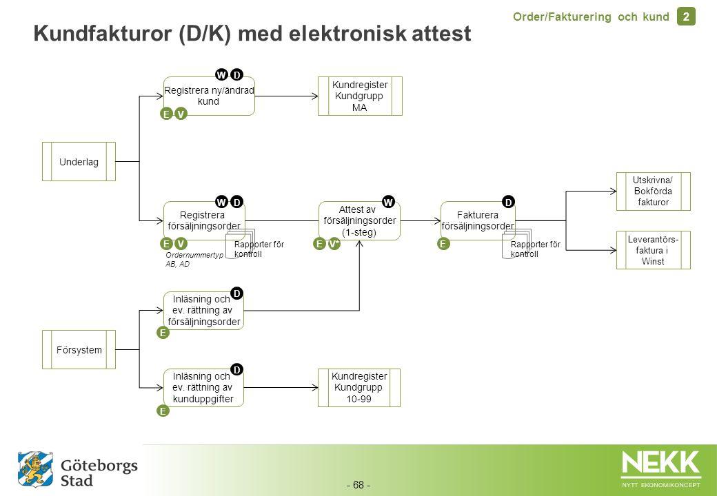 Kundfakturor (D/K) med elektronisk attest