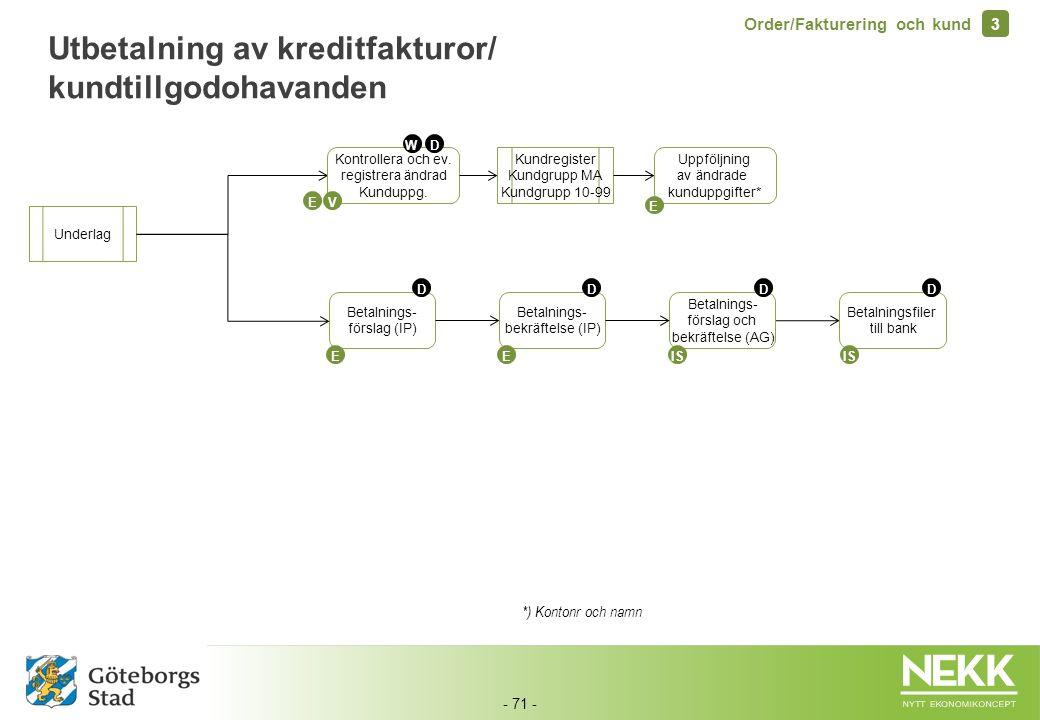 Utbetalning av kreditfakturor/ kundtillgodohavanden