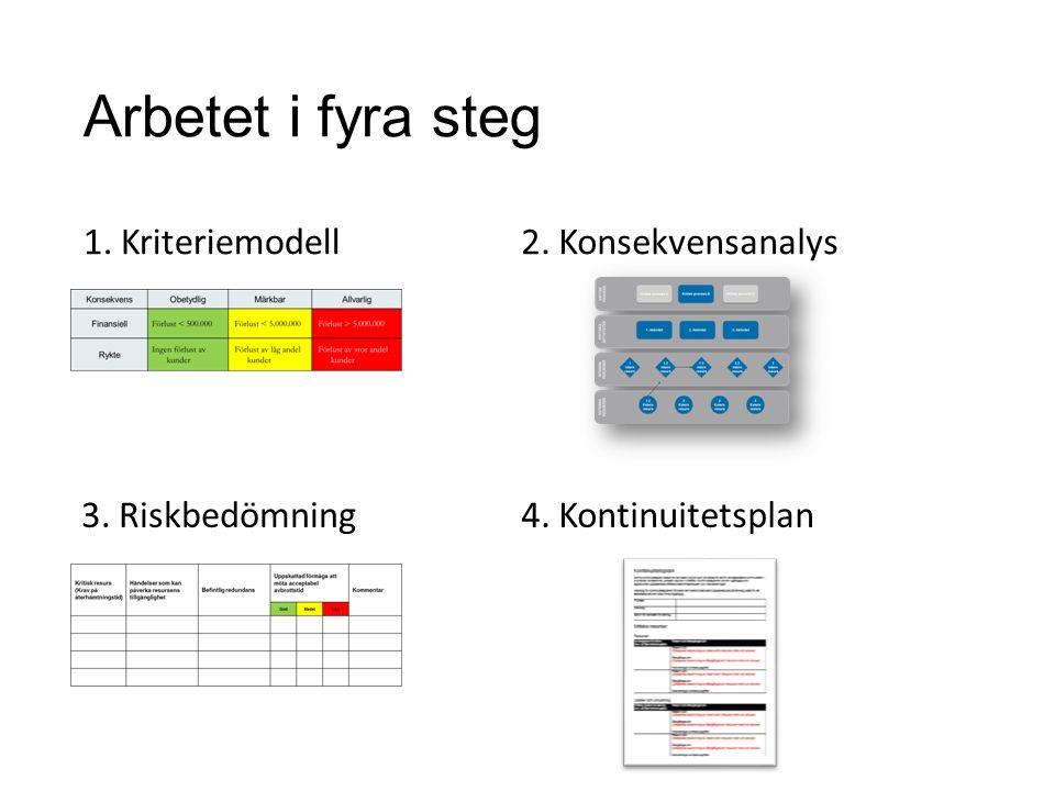 Arbetet i fyra steg 1. Kriteriemodell 2. Konsekvensanalys