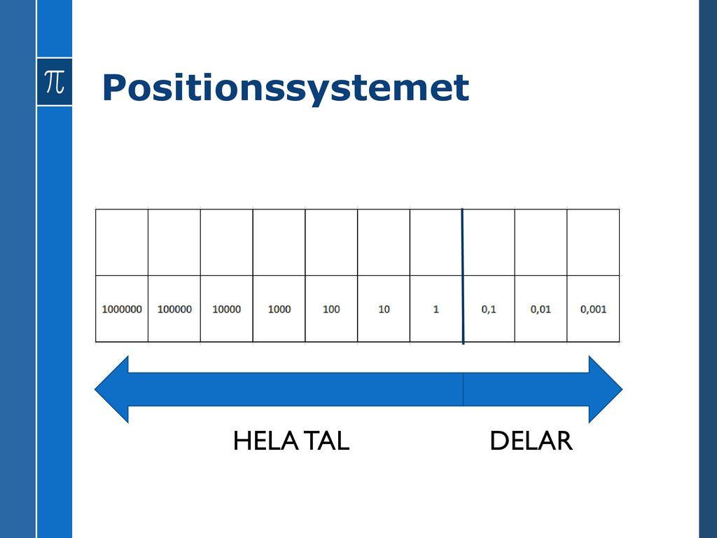 Positionssystemet HELA TAL DELAR
