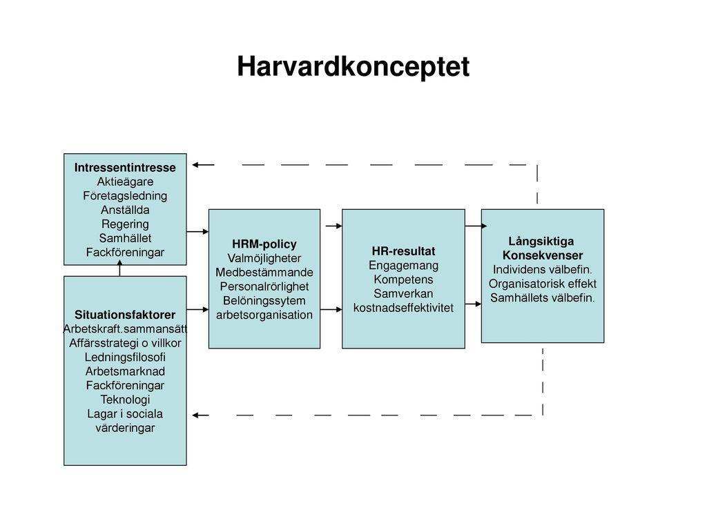 Harvardkonceptet Intressentintresse Aktieägare Företagsledning