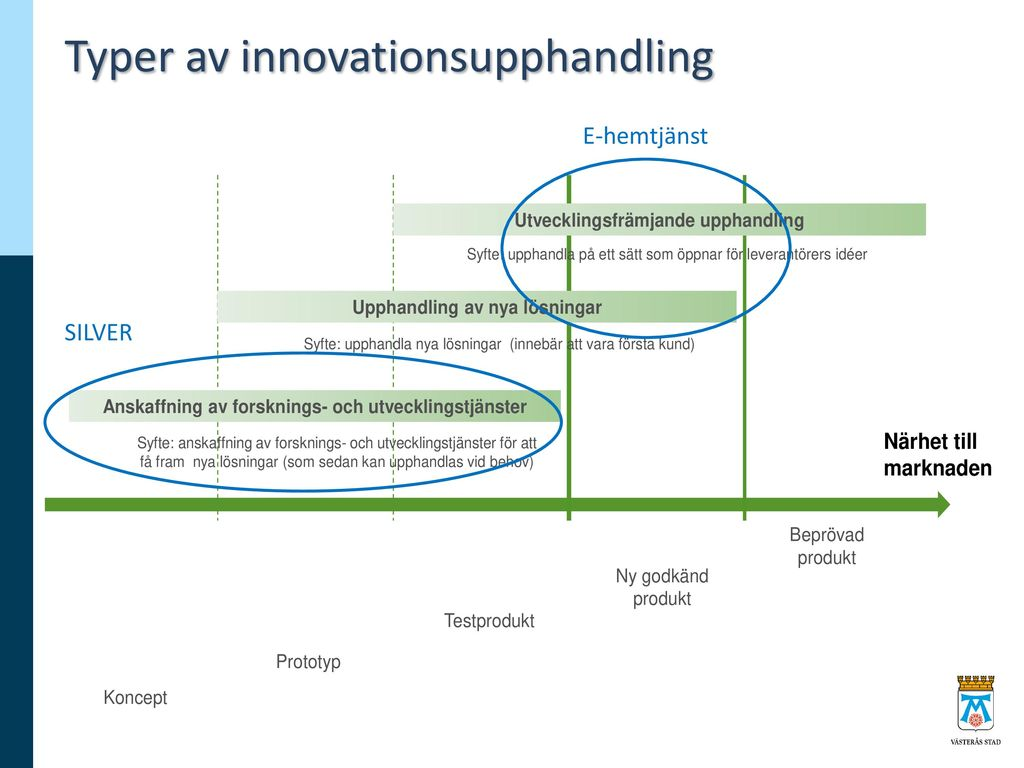 Typer av innovationsupphandling
