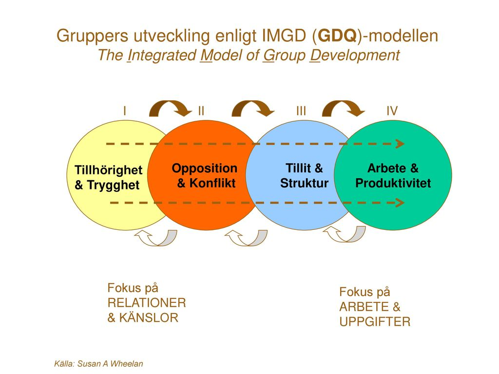 Gruppers utveckling enligt IMGD (GDQ)-modellen