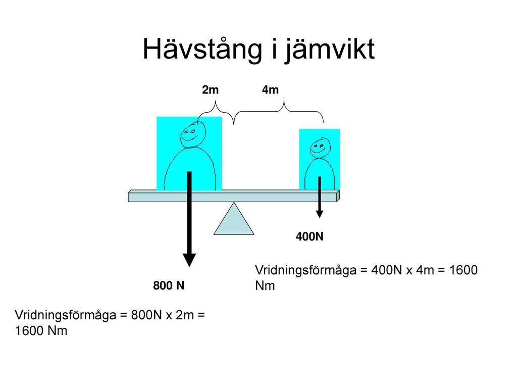 Hävstång i jämvikt Vridningsförmåga = 400N x 4m = 1600 Nm
