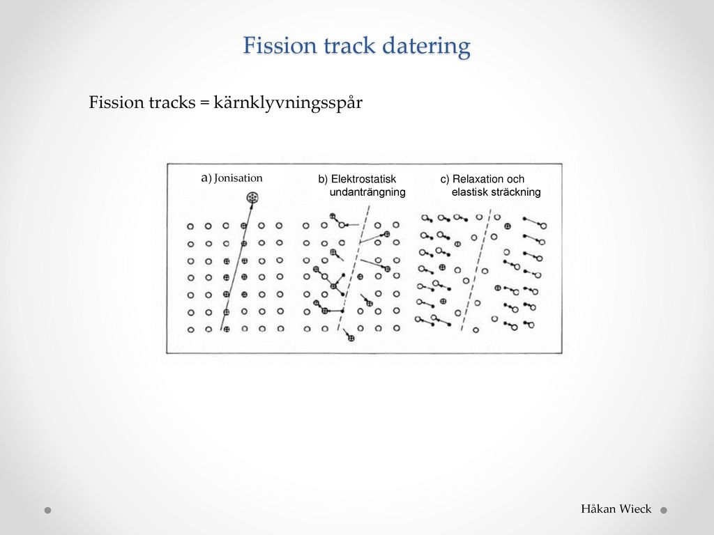 Fission track dating in Melbourne