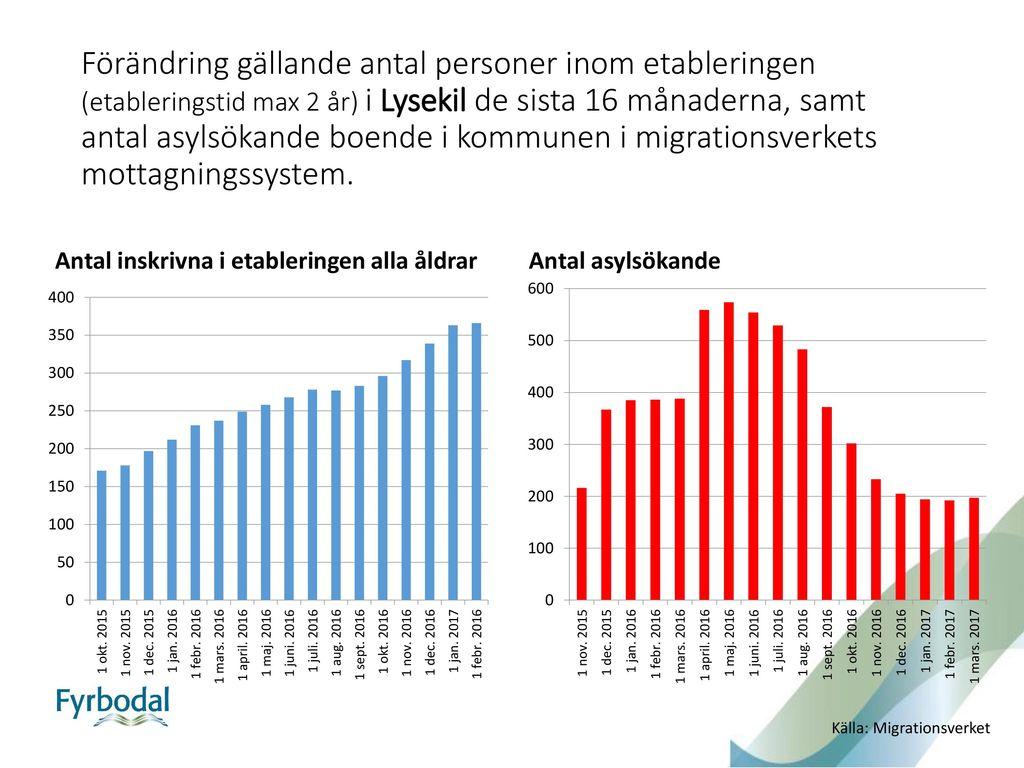 Statistiken r h mtad fr n migrationsverkets hemsida ppt for Ar 11 6 table 6 2