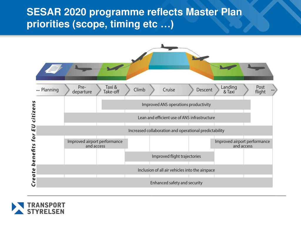 SESAR 2020 programme reflects Master Plan priorities (scope, timing etc …)
