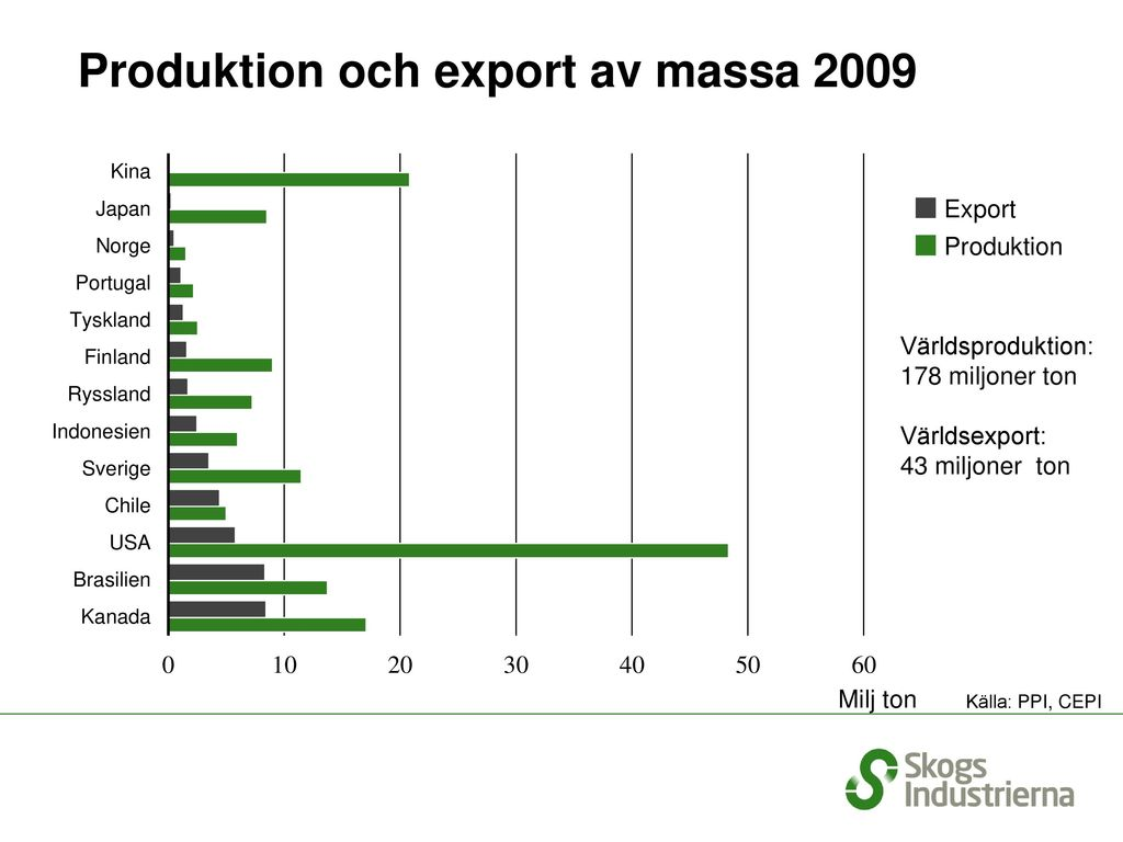 Produktion och export av massa 2009