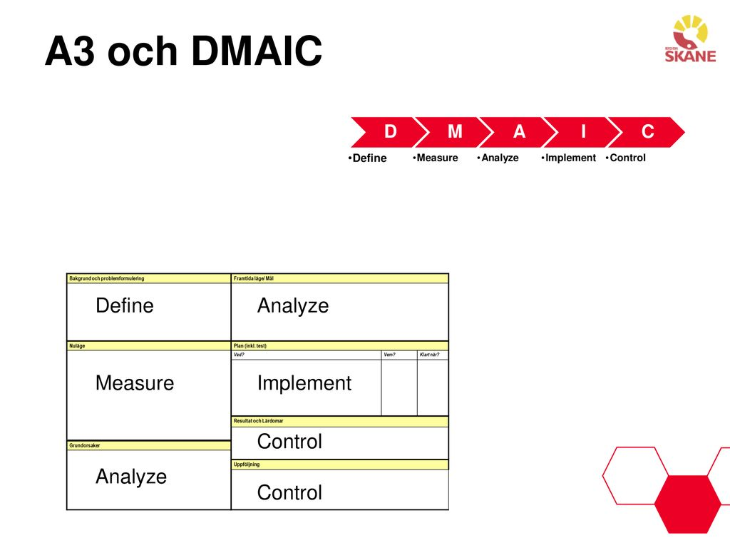 A3 och DMAIC Define Analyze Measure Implement Control Analyze Control