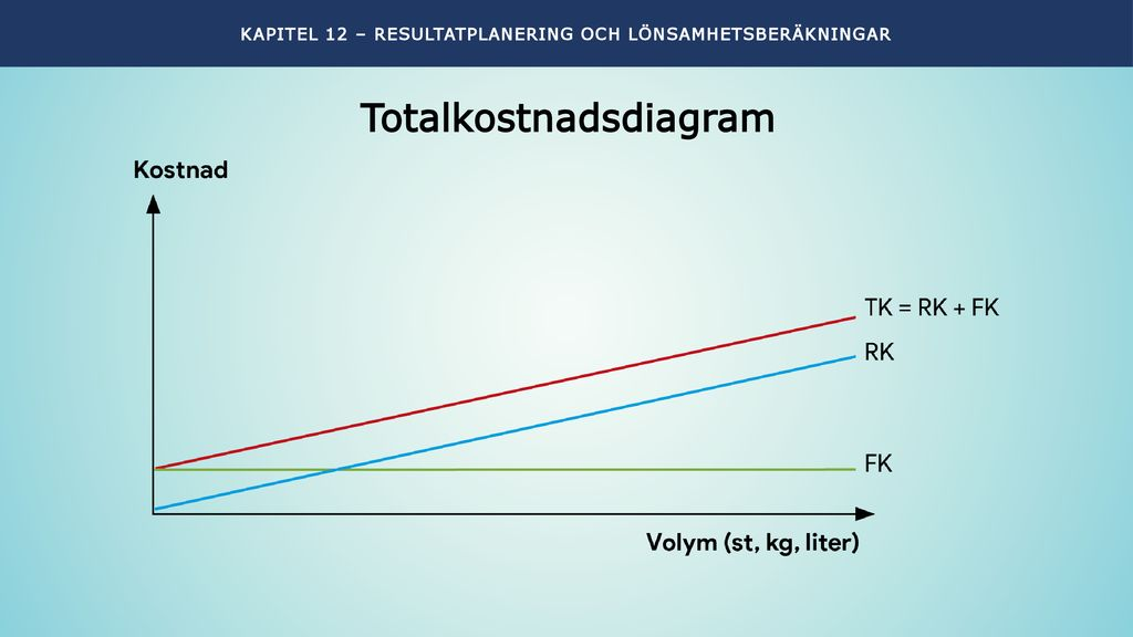 Totalkostnadsdiagram