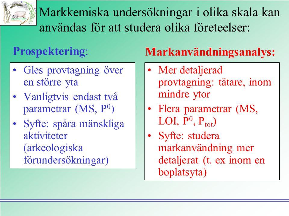 Markkemiska undersökningar i olika skala kan användas för att studera olika företeelser: