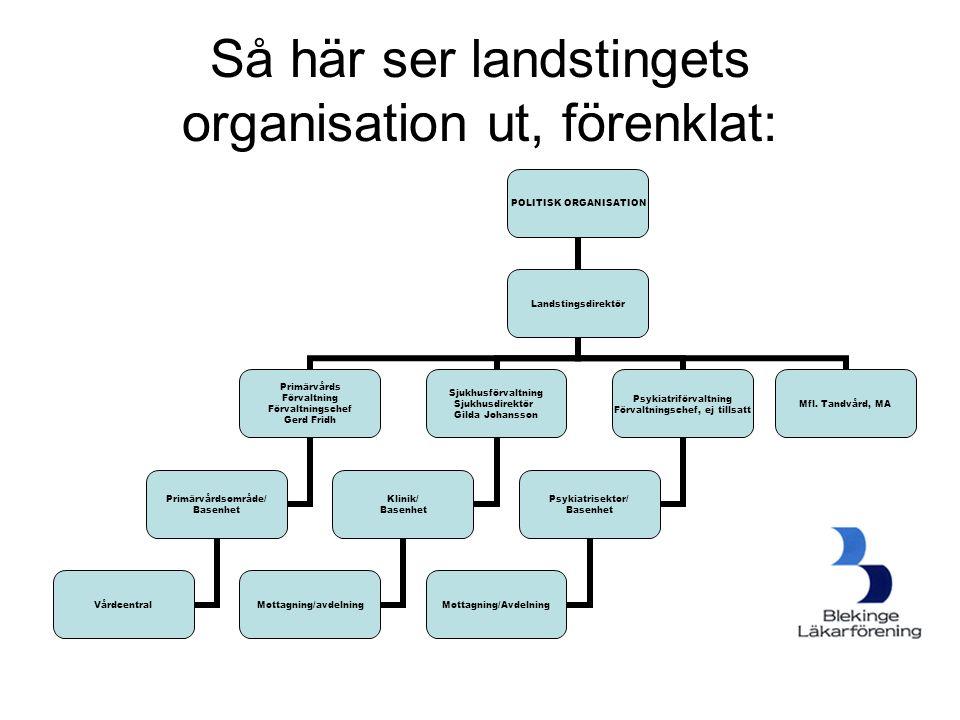 Så här ser landstingets organisation ut, förenklat: