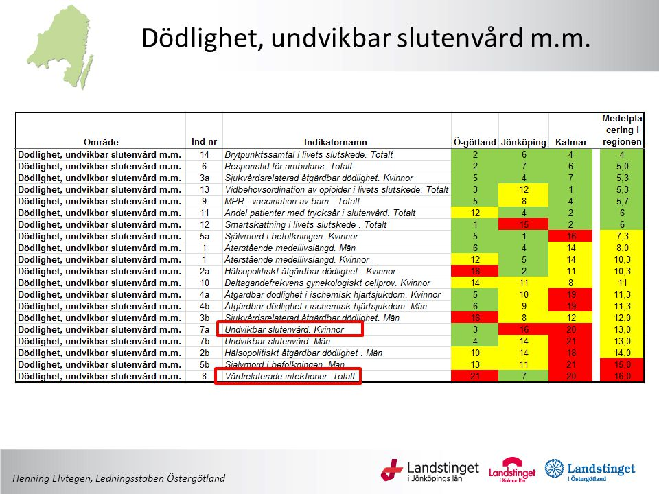 Dödlighet, undvikbar slutenvård m.m.