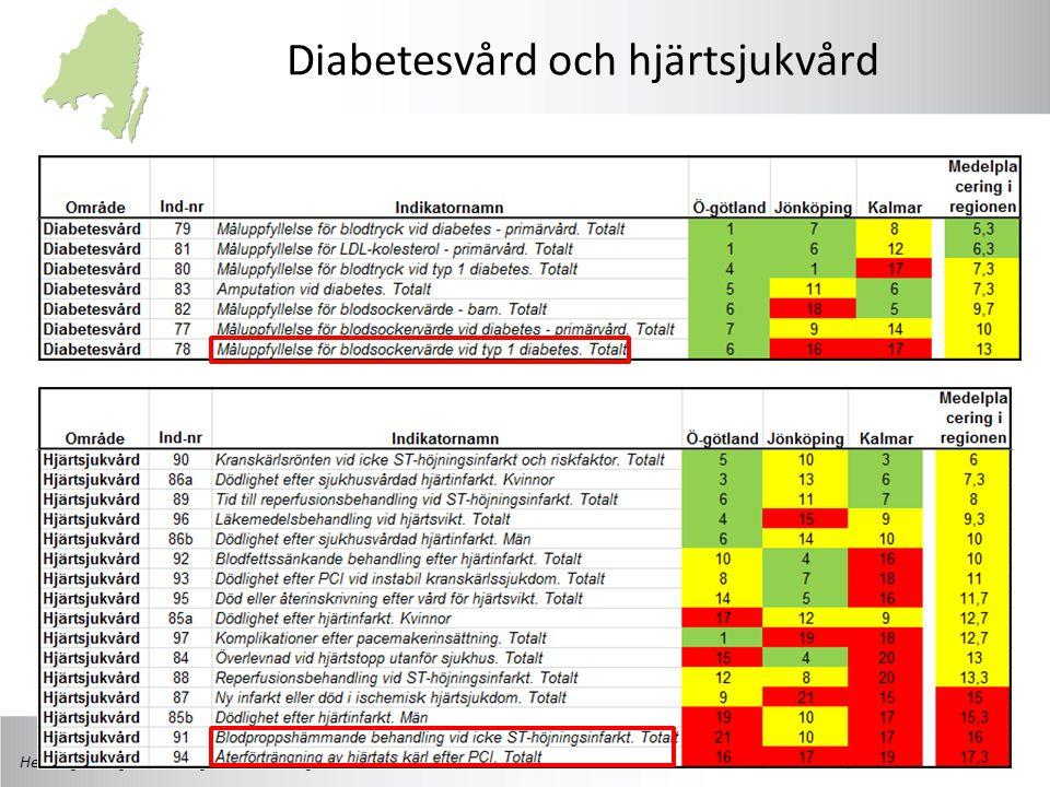 Diabetesvård och hjärtsjukvård