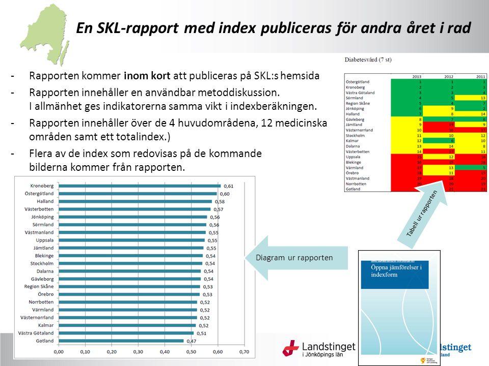 En SKL-rapport med index publiceras för andra året i rad