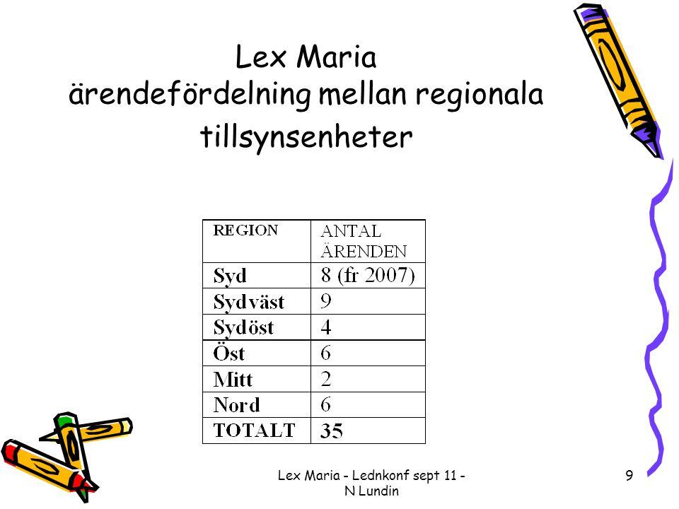 Lex Maria ärendefördelning mellan regionala tillsynsenheter