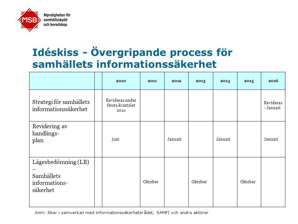 Idéskiss - Övergripande process för samhällets informationssäkerhet