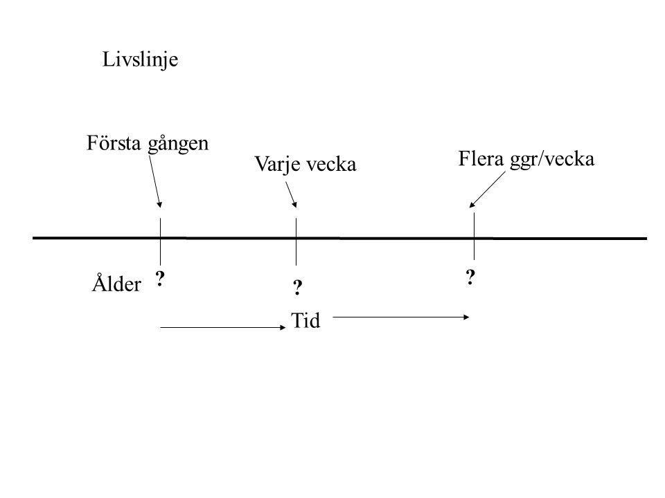 Livslinje Första gången Flera ggr/vecka Varje vecka Ålder Tid