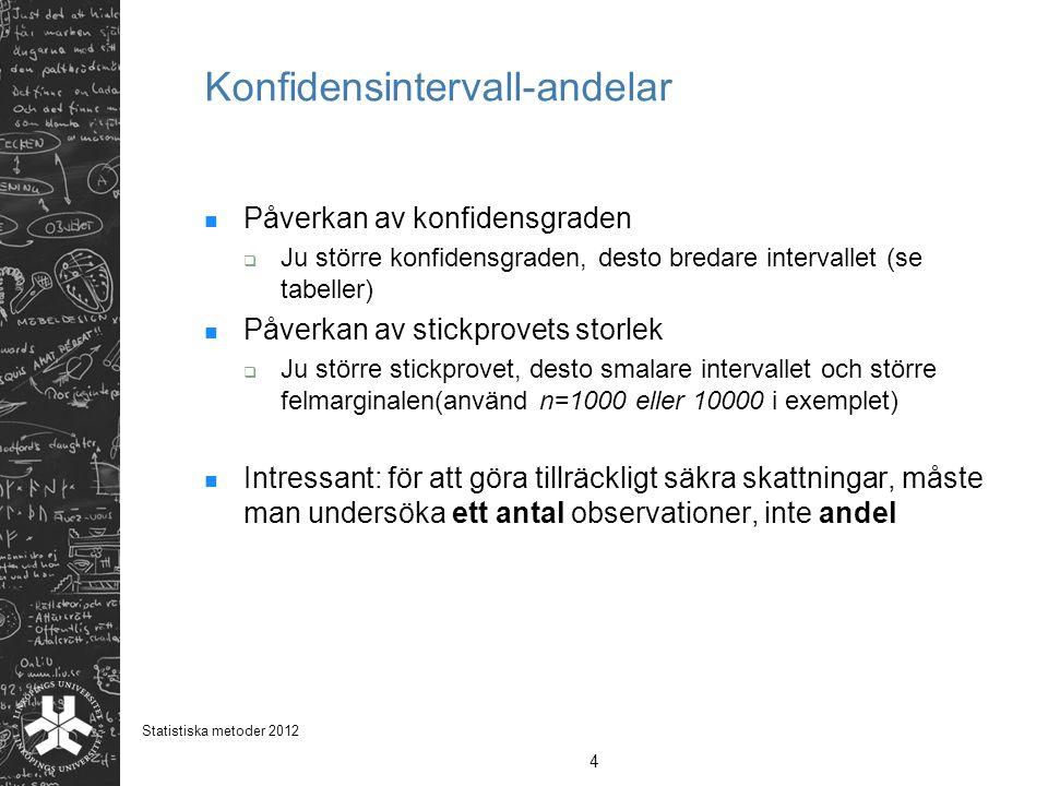 Konfidensintervall-andelar