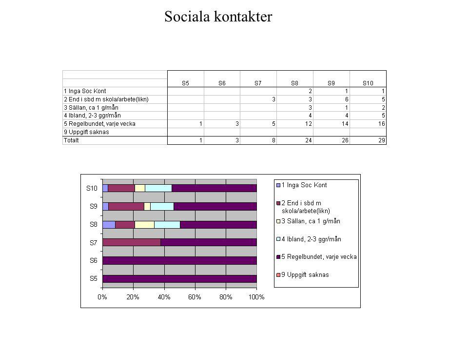 Sociala kontakter