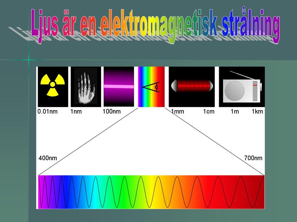 Ljus är en elektromagnetisk strålning
