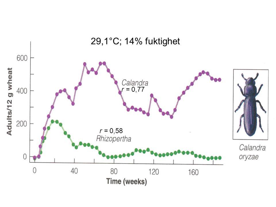 29,1°C; 14% fuktighet r = 0,77 r = 0,58 Fig 12.11, sid 188