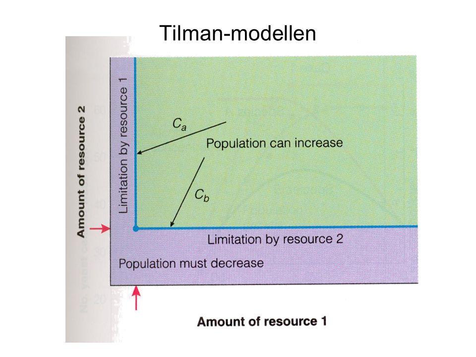 Tilman-modellen Fig 12.4, sid 185