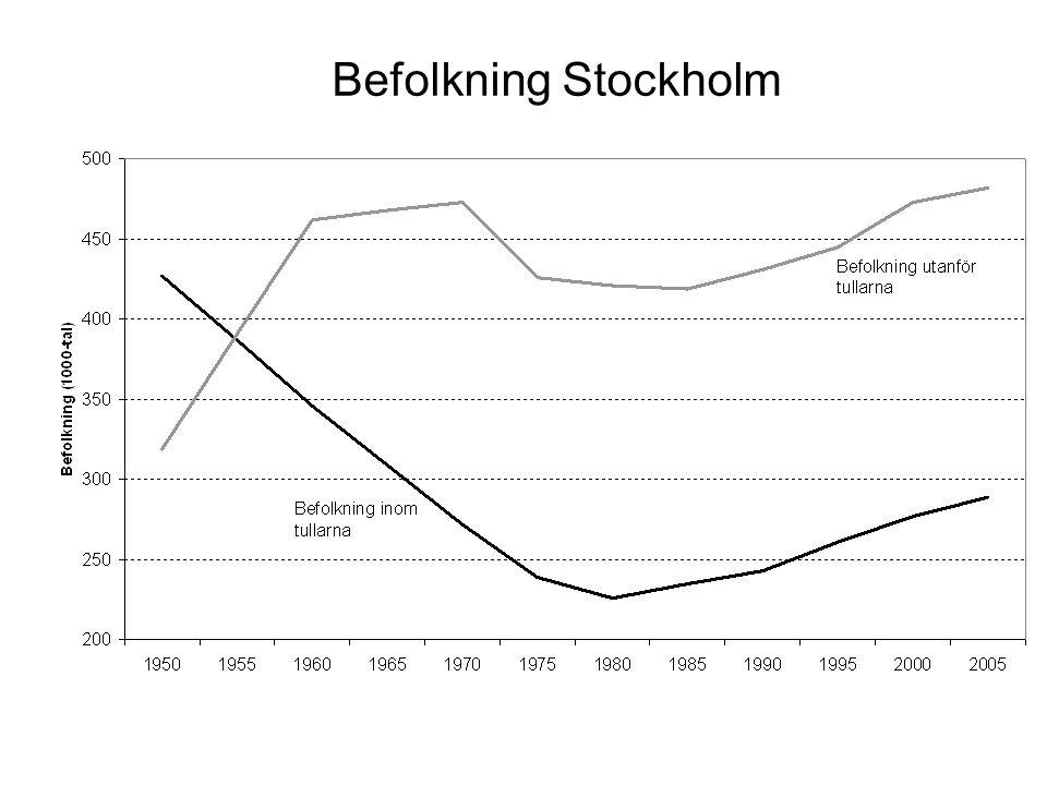 Befolkning Stockholm