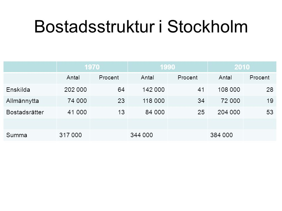 Bostadsstruktur i Stockholm