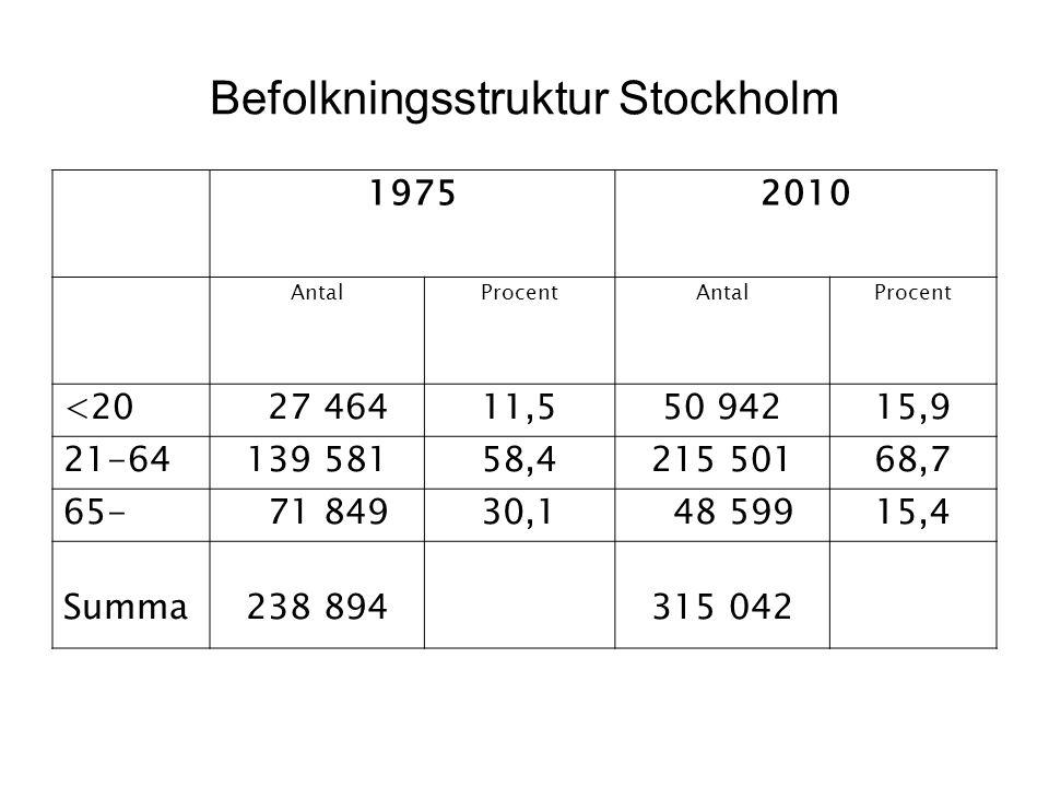 Befolkningsstruktur Stockholm