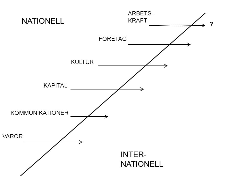 NATIONELL INTER-NATIONELL ARBETS- KRAFT FÖRETAG KULTUR KAPITAL