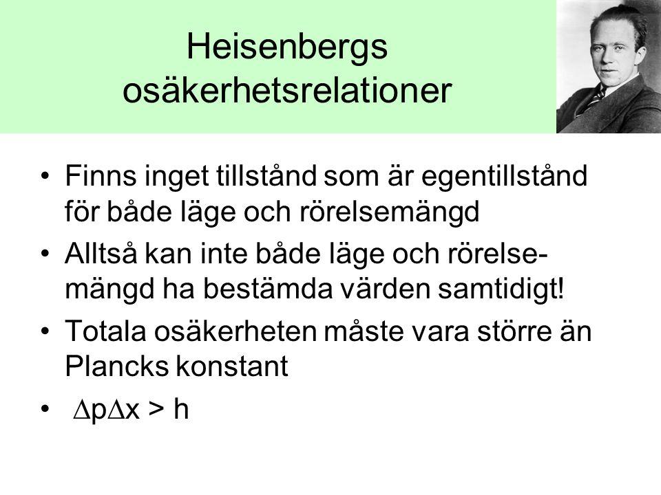 Heisenbergs osäkerhetsrelationer