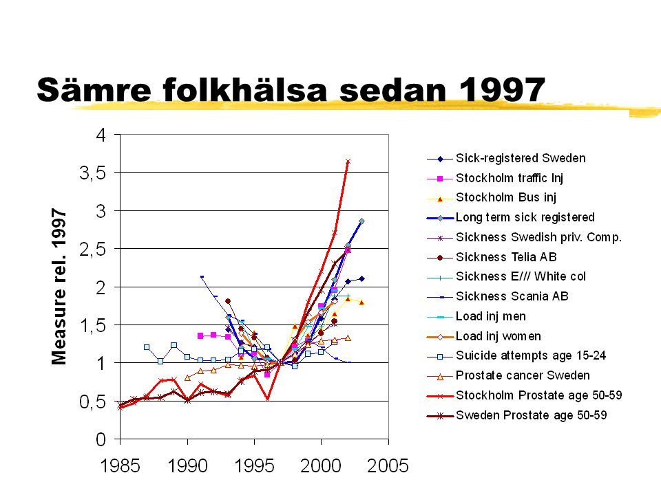 Sämre folkhälsa sedan 1997 This summary graph shows that a lot of health related characteristics showed a trend-break in 1997.