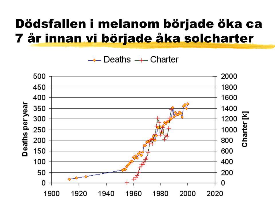 Bildresultat för malignt melanom Örjan Hallberg