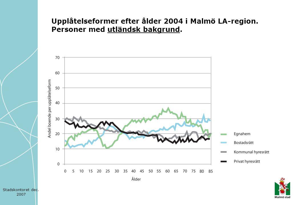 Upplåtelseformer efter ålder 2004 i Malmö LA-region