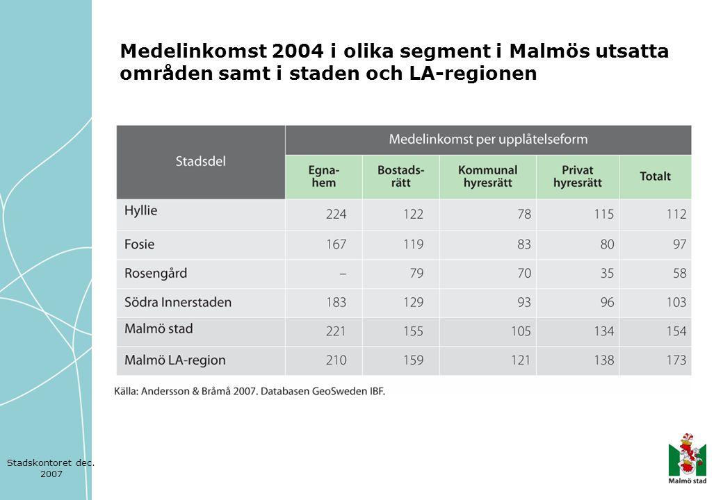Medelinkomst 2004 i olika segment i Malmös utsatta områden samt i staden och LA-regionen